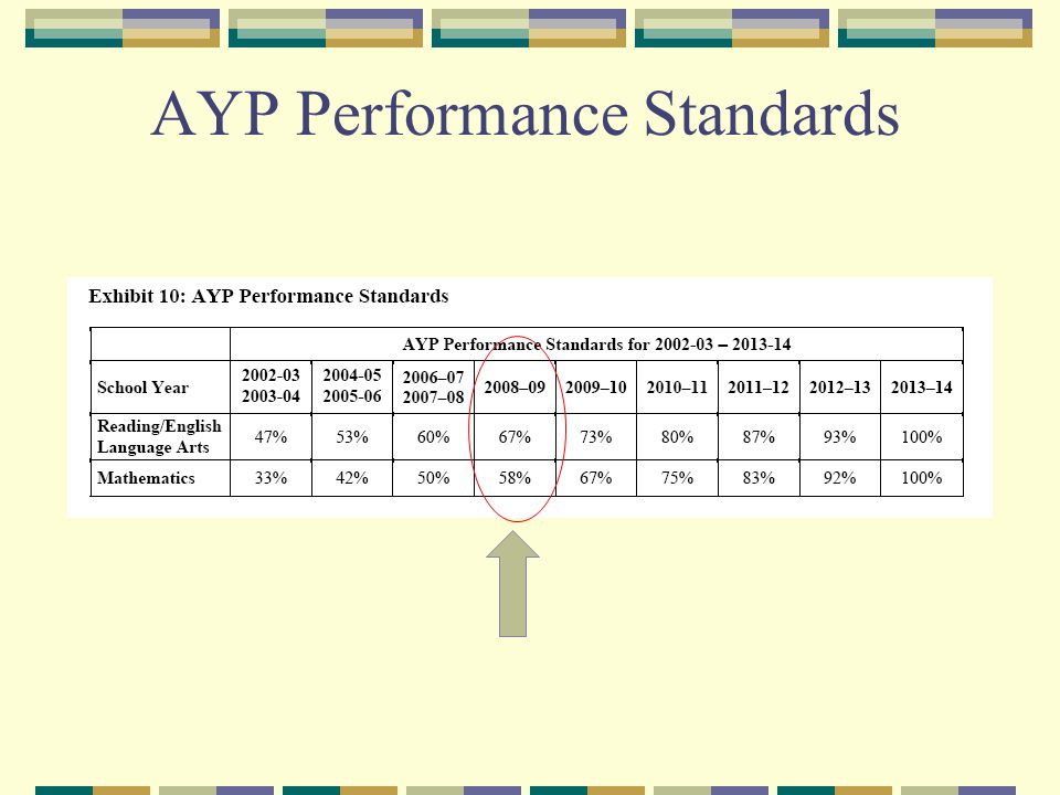 AYP Performance Standards