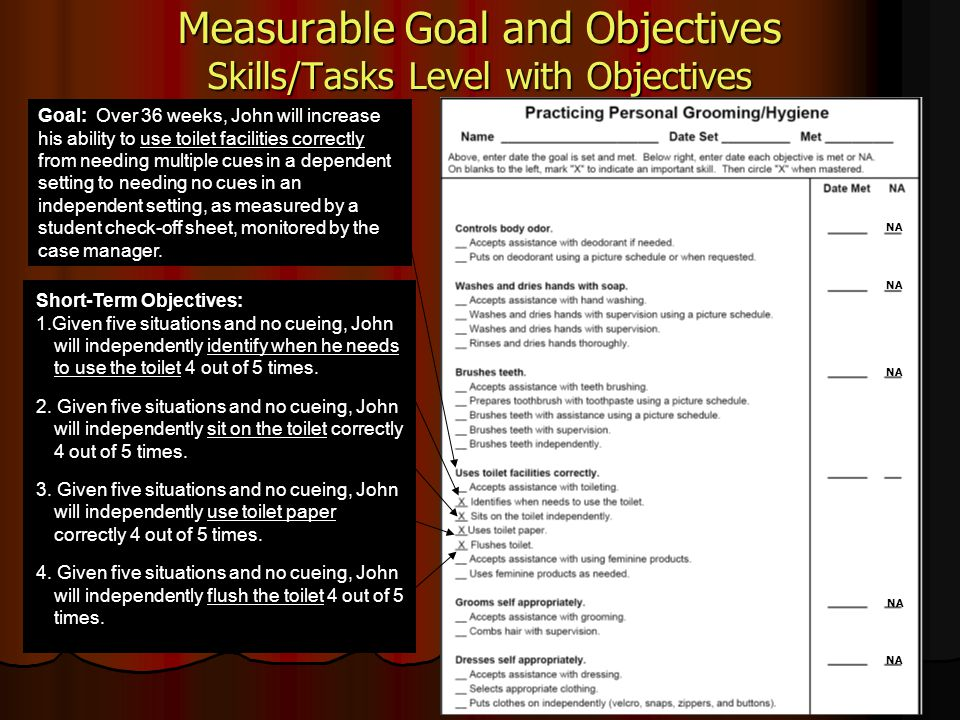 Measurable Goal and Objectives Skills/Tasks Level with Objectives Short-Term Objectives: 1.Given five situations and no cueing, John will independentl