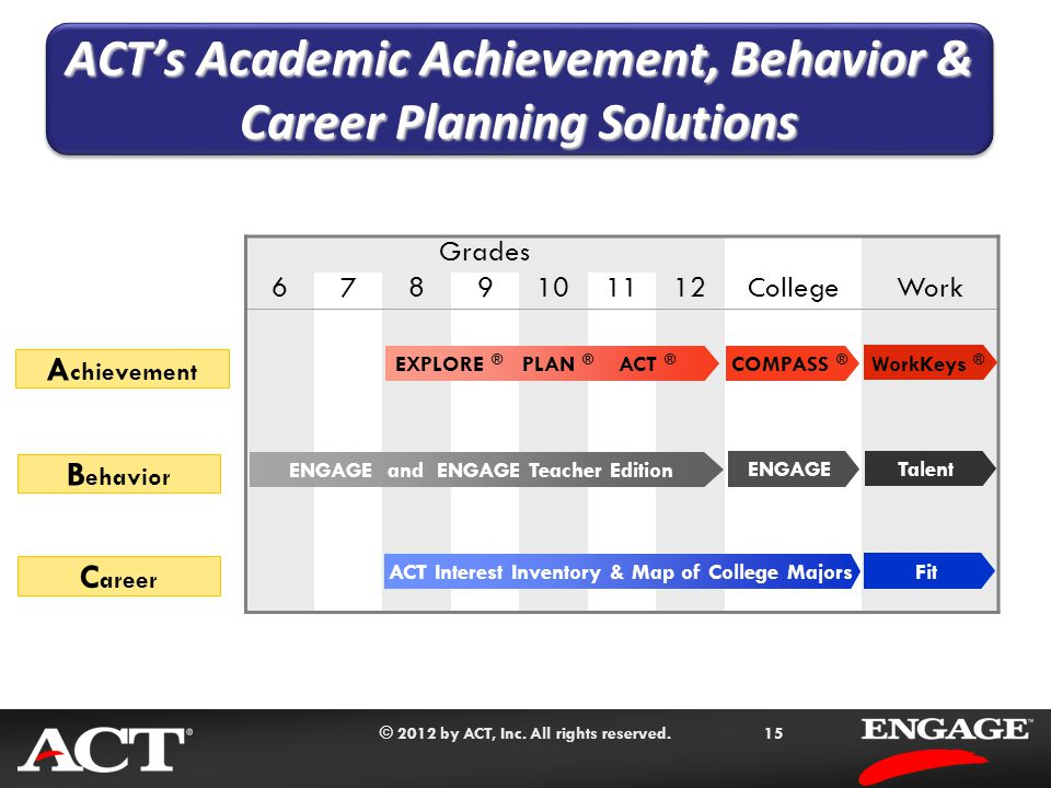 © 2012 by ACT, Inc. All rights reserved.15 A chievement Grades CollegeWork 6789101112 EXPLORE ® PLAN ® ACT ® COMPASS ® ENGAGE and ENGAGE Teacher Editi