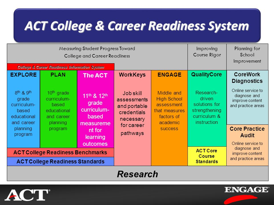 Planning for School Improvement Improving Course Rigor Measuring Student Progress Toward College and Career Readiness Research EXPLORE 8 th & 9 th gra