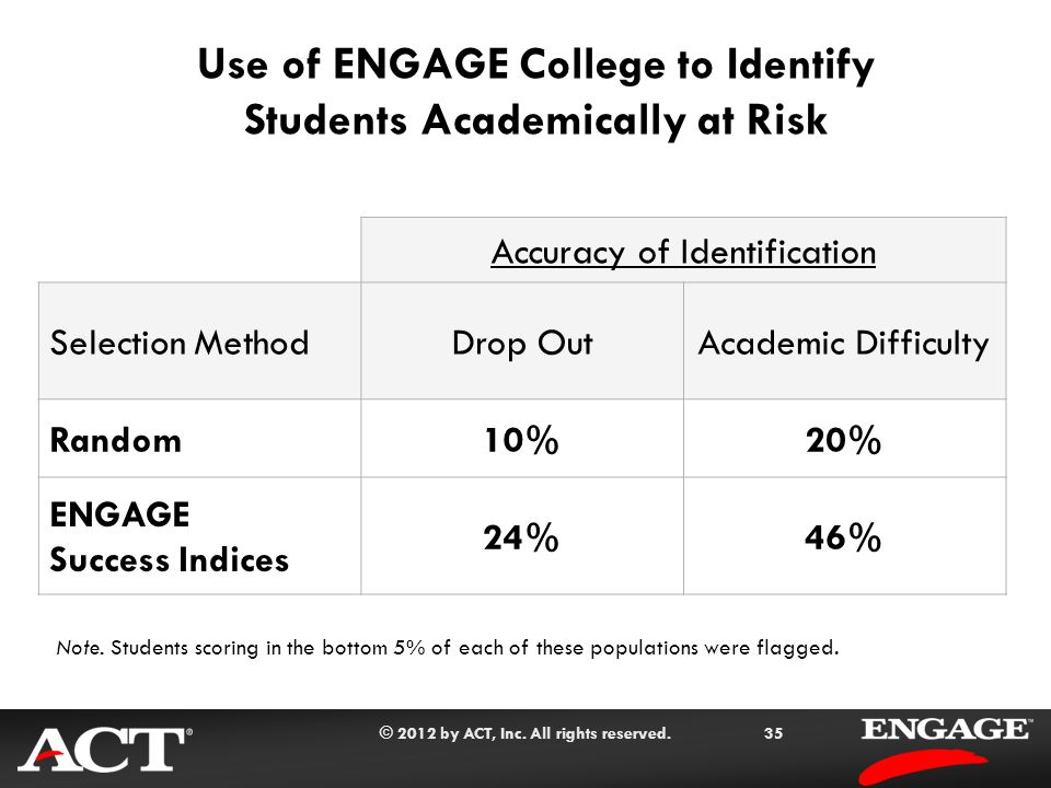 © 2012 by ACT, Inc. All rights reserved.35 Use of ENGAGE College to Identify Students Academically at Risk Note. Students scoring in the bottom 5% of