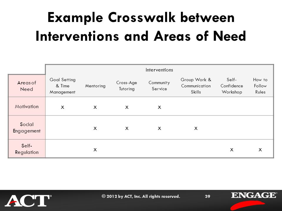 © 2012 by ACT, Inc. All rights reserved.39 Example Crosswalk between Interventions and Areas of Need Interventions Areas of Need Goal Setting & Time M
