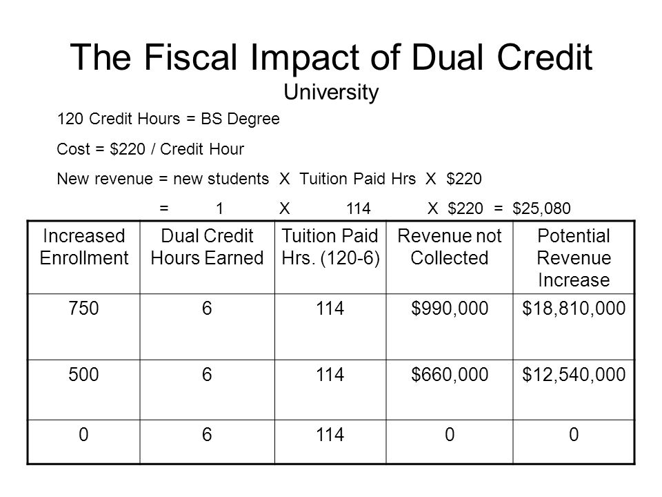 The Fiscal Impact of Dual Credit University Increased Enrollment Dual Credit Hours Earned Tuition Paid Hrs.