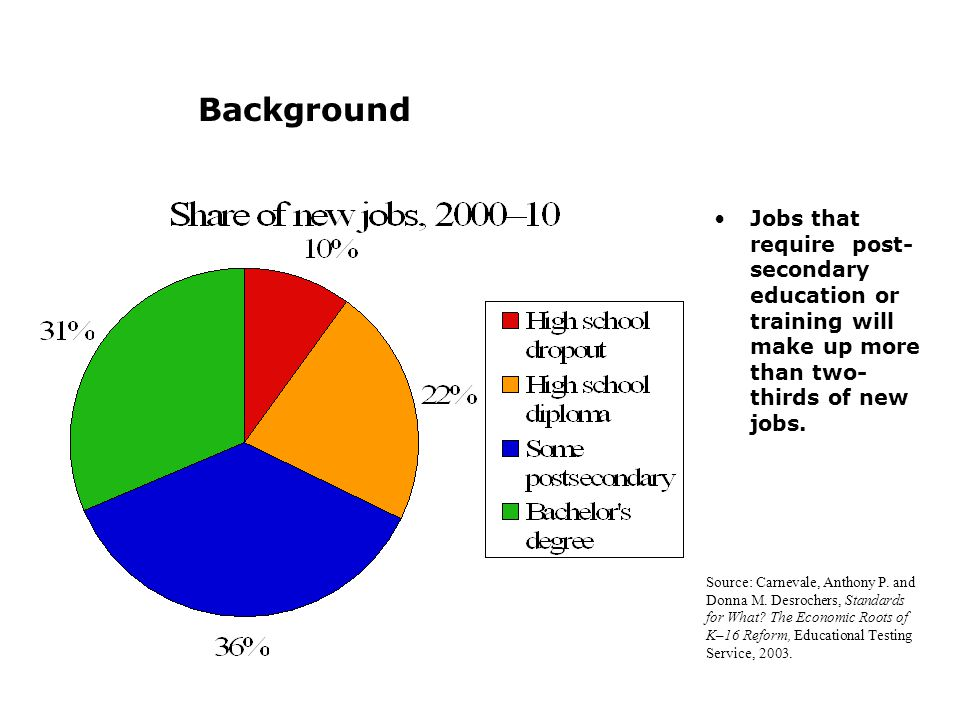 Background Jobs that require post- secondary education or training will make up more than two- thirds of new jobs.