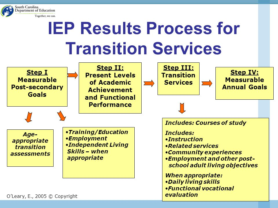 IEP Results Process for Transition Services Includes: Courses of study Includes: Instruction Related services Community experiences Employment and other post- school adult living objectives When appropriate: Daily living skills Functional vocational evaluation Step I Measurable Post-secondary Goals Step II: Present Levels of Academic Achievement and Functional Performance Step III: Transition Services Step IV: Measurable Annual Goals Age- appropriate transition assessments Training/Education Employment Independent Living Skills – when appropriate O'Leary, E., 2005 © Copyright