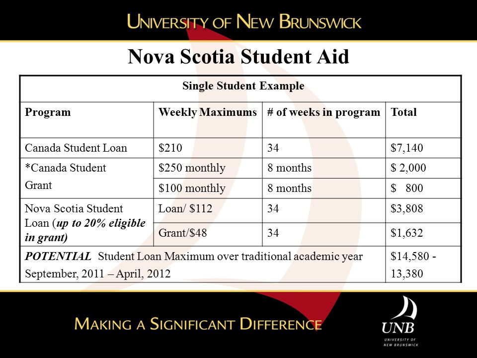 Nova Scotia Student Aid Single Student Example ProgramWeekly Maximums# of weeks in programTotal Canada Student Loan$21034$7,140 *Canada Student Grant
