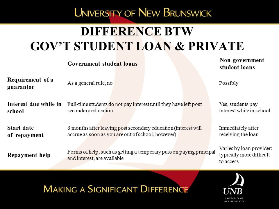 DIFFERENCE BTW GOV'T STUDENT LOAN & PRIVATE Government student loans Non-government student loans Requirement of a guarantor As a general rule, no Possibly Interest due while in school Full-time students do not pay interest until they have left post secondary education Yes, students pay interest while in school Start date of repayment 6 months after leaving post secondary education (interest will accrue as soon as you are out of school, however) Immediately after receiving the loan Repayment help Forms of help, such as getting a temporary pass on paying principal and interest, are available Varies by loan provider; typically more difficult to access Differences Between Loans