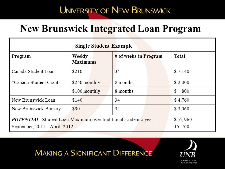 New Brunswick Integrated Loan Program Single Student Example ProgramWeekly Maximums # of weeks in ProgramTotal Canada Student Loan$21034$ 7,140 *Canad