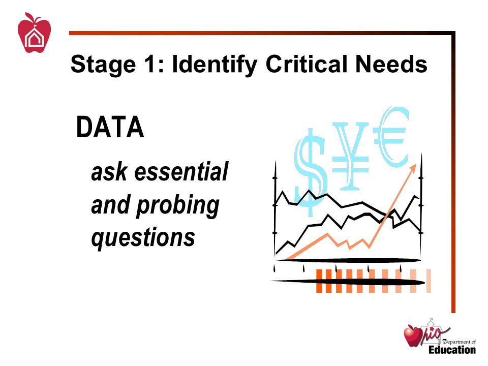 17 Stage 1: Identify Critical Needs DATA ask essential and probing questions