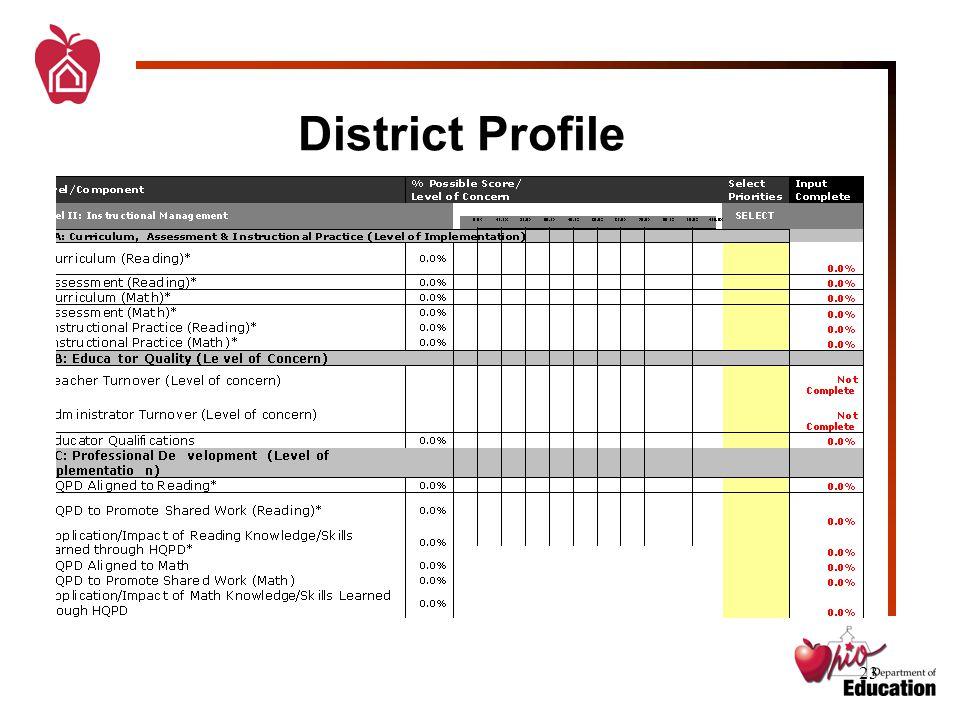 23 District Profile