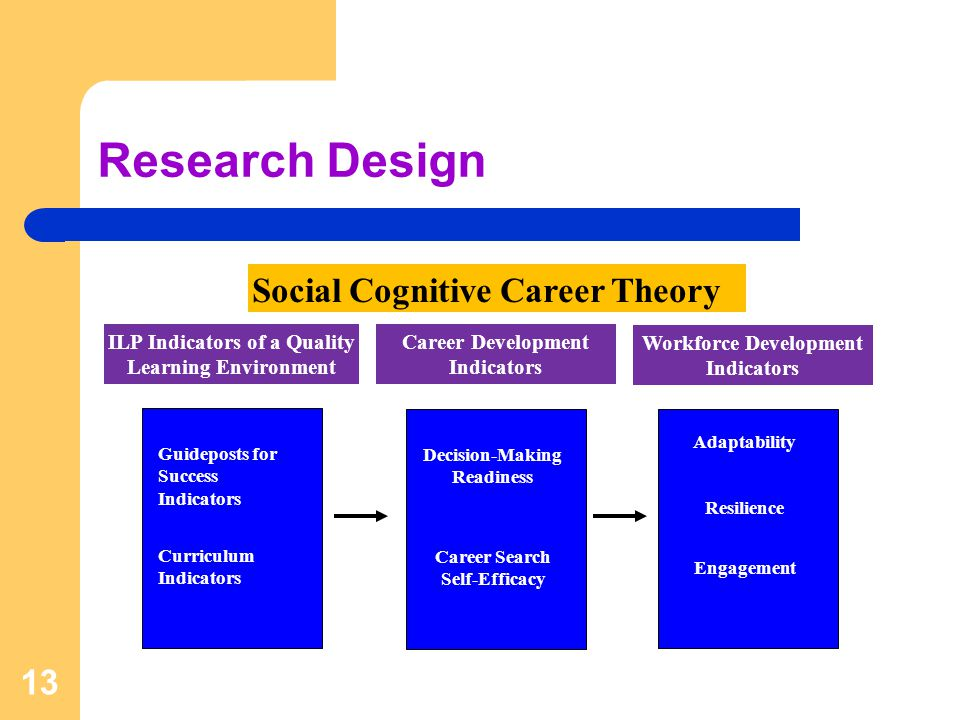 Research Design 13 Guideposts for Success Indicators Curriculum Indicators Social Cognitive Career Theory ILP Indicators of a Quality Learning Environment Decision-Making Readiness Career Search Self-Efficacy Adaptability Resilience Career Development Indicators Workforce Development Indicators Engagement