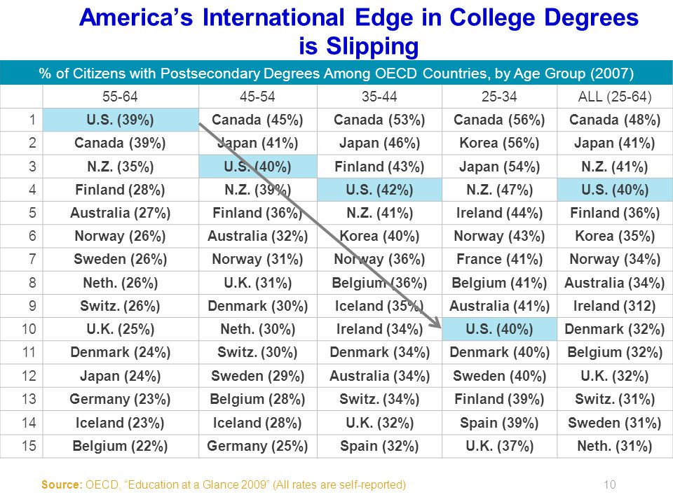 % of Citizens with Postsecondary Degrees Among OECD Countries, by Age Group (2007) 55-6445-5435-4425-34ALL (25-64) 1U.S.