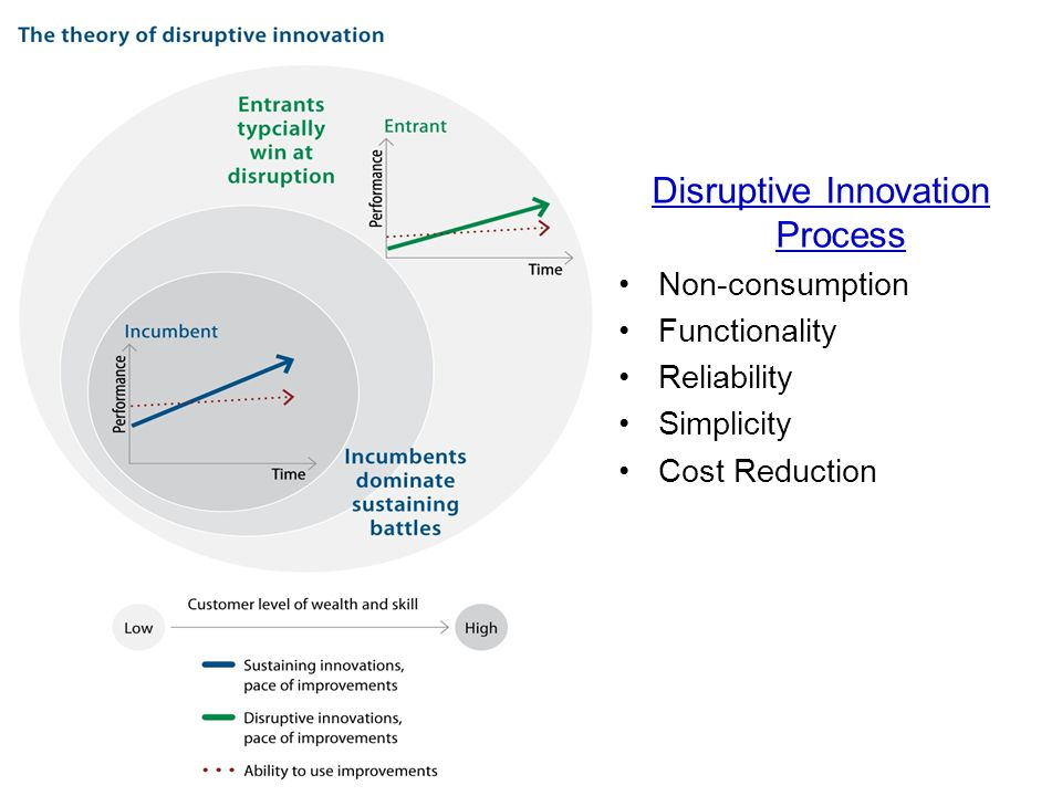 Disruptive Innovation Process Non-consumption Functionality Reliability Simplicity Cost Reduction