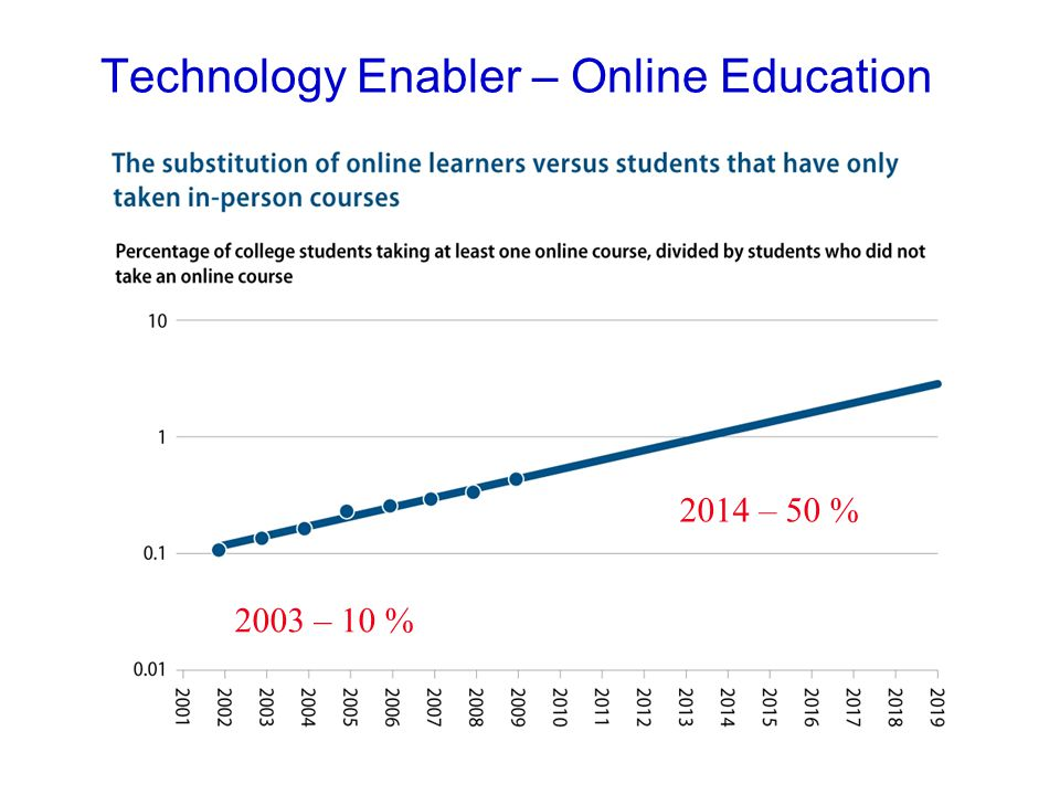 Technology Enabler – Online Education 2003 – 10 % 2014 – 50 %