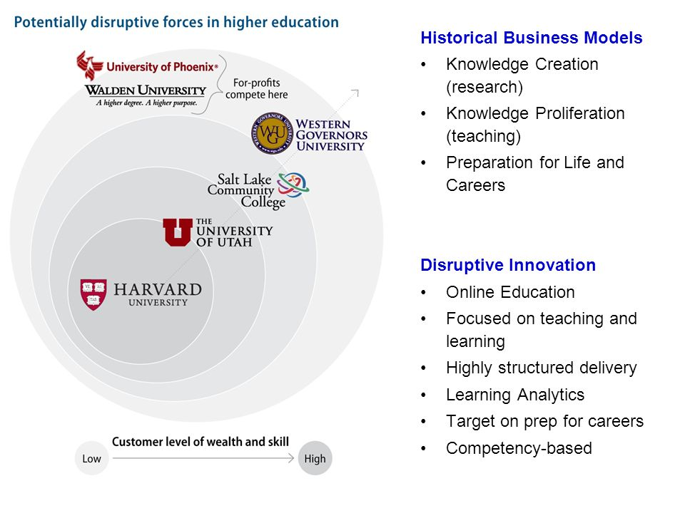 Historical Business Models Knowledge Creation (research) Knowledge Proliferation (teaching) Preparation for Life and Careers Disruptive Innovation Online Education Focused on teaching and learning Highly structured delivery Learning Analytics Target on prep for careers Competency-based