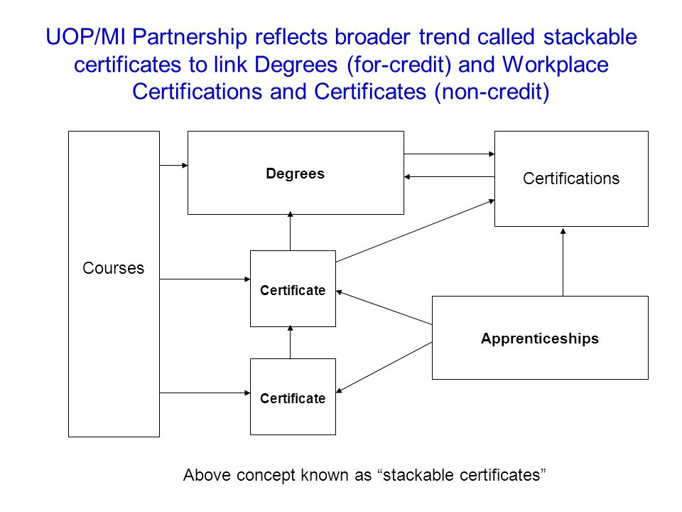 UOP/MI Partnership reflects broader trend called stackable certificates to link Degrees (for-credit) and Workplace Certifications and Certificates (non-credit) Courses Certificate Degrees Certificate Certifications Apprenticeships Above concept known as stackable certificates