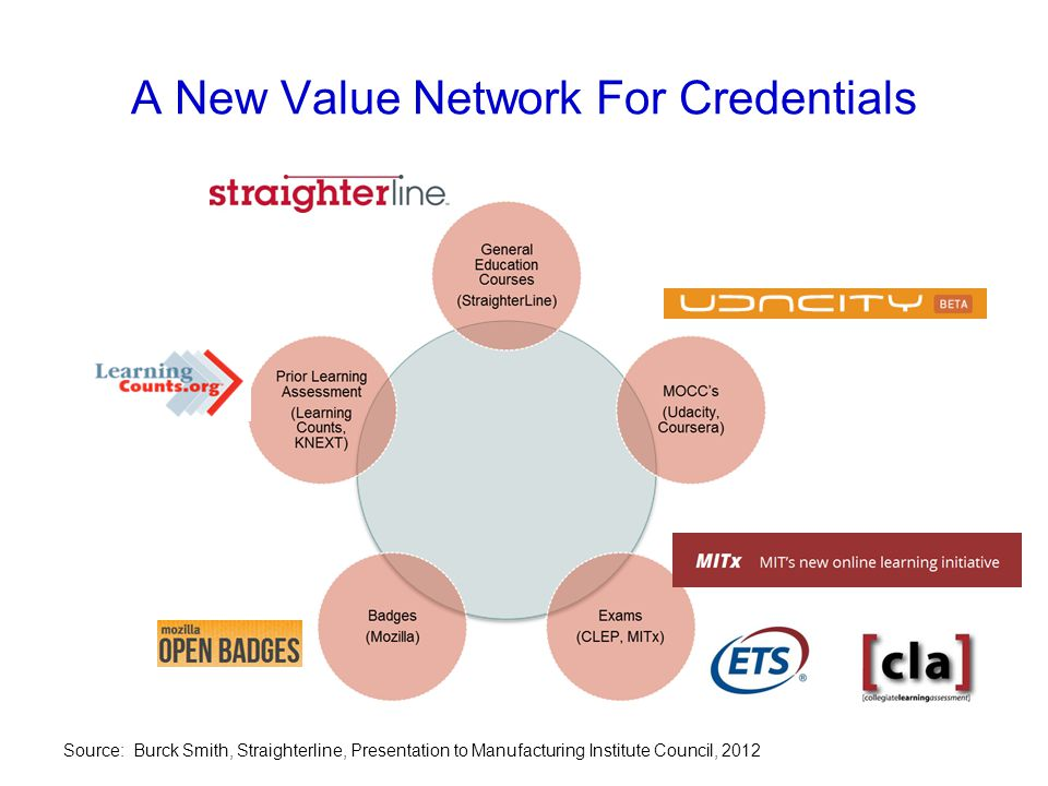 A New Value Network For Credentials Source: Burck Smith, Straighterline, Presentation to Manufacturing Institute Council, 2012