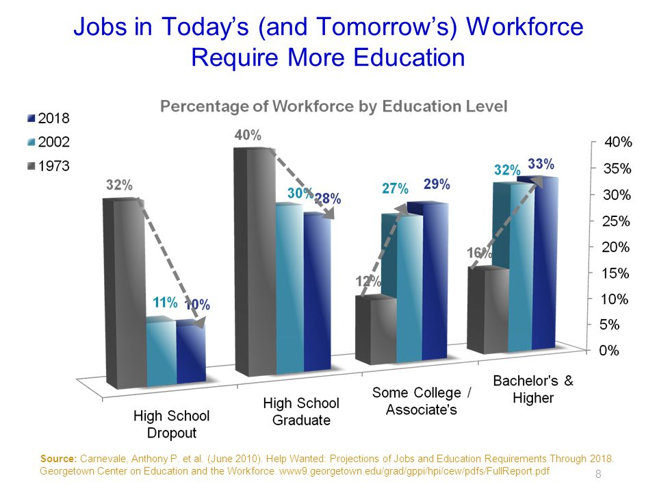 Jobs in Today's (and Tomorrow's) Workforce Require More Education 8 Source: Carnevale, Anthony P.
