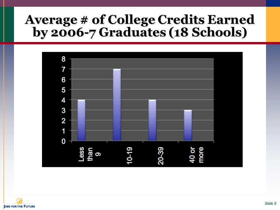 Slide 8 Average # of College Credits Earned by 2006-7 Graduates (18 Schools)