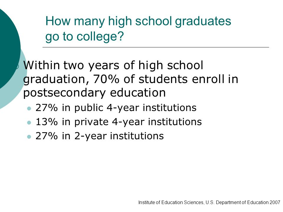 How many high school graduates go to college.