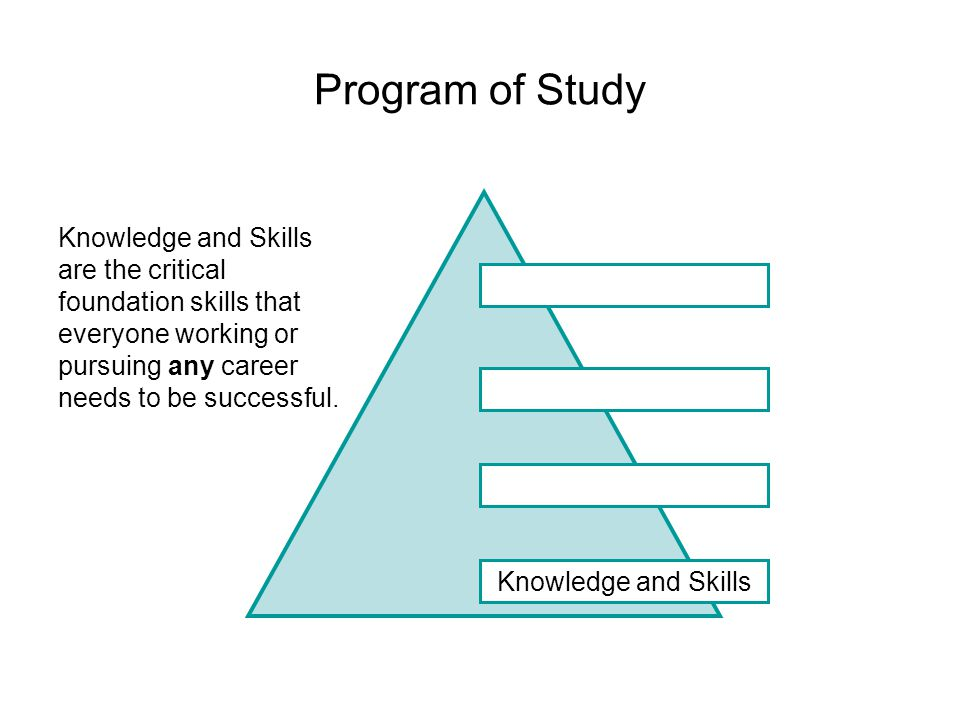 IDENTIFY YOUR PARTNERS When planning your Program of Study,