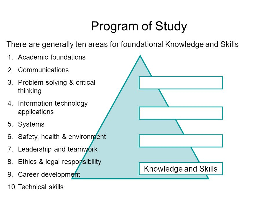 Program of Study Knowledge and Skills 1.Academic foundations 2.Communications 3.Problem solving & critical thinking 4.Information technology applications 5.Systems 6.Safety, health & environment 7.Leadership and teamwork 8.Ethics & legal responsibility 9.Career development 10.Technical skills There are generally ten areas for foundational Knowledge and Skills