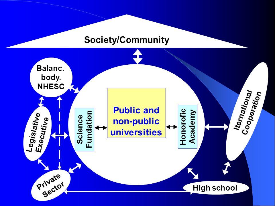 Society/Community Public and non-public universities Honorofic Academy Science Fundation Balanc. body. NHESC Legislative Executive High school Private