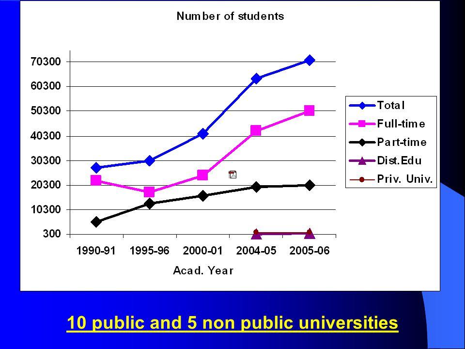 10 public and 5 non public universities