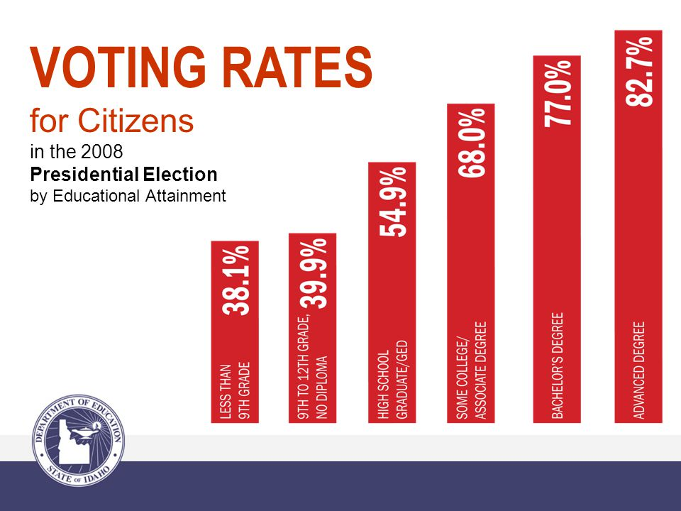 VOTING RATES for Citizens in the 2008 Presidential Election by Educational Attainment