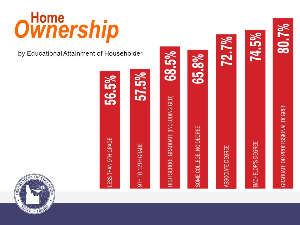 Ownership Home by Educational Attainment of Householder