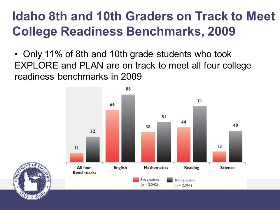 Idaho 8th and 10th Graders on Track to Meet College Readiness Benchmarks, 2009 Only 11% of 8th and 10th grade students who took EXPLORE and PLAN are on track to meet all four college readiness benchmarks in 2009