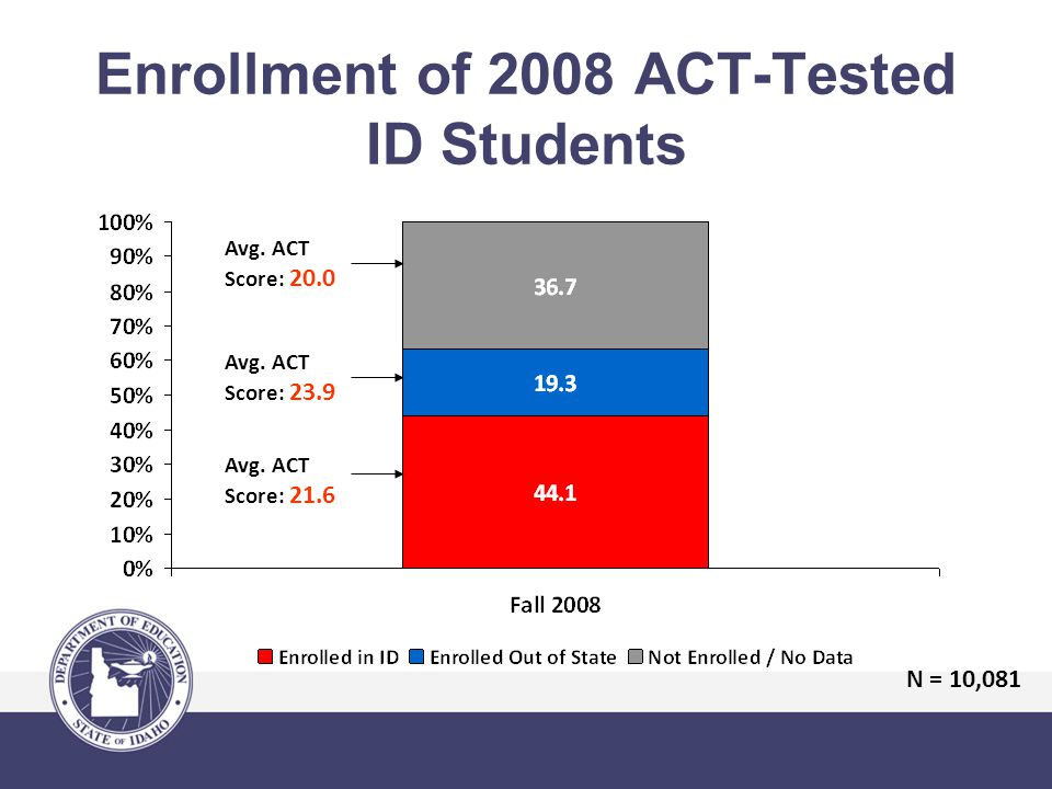 Enrollment of 2008 ACT-Tested ID Students Avg. ACT Score: 20.0 Avg.