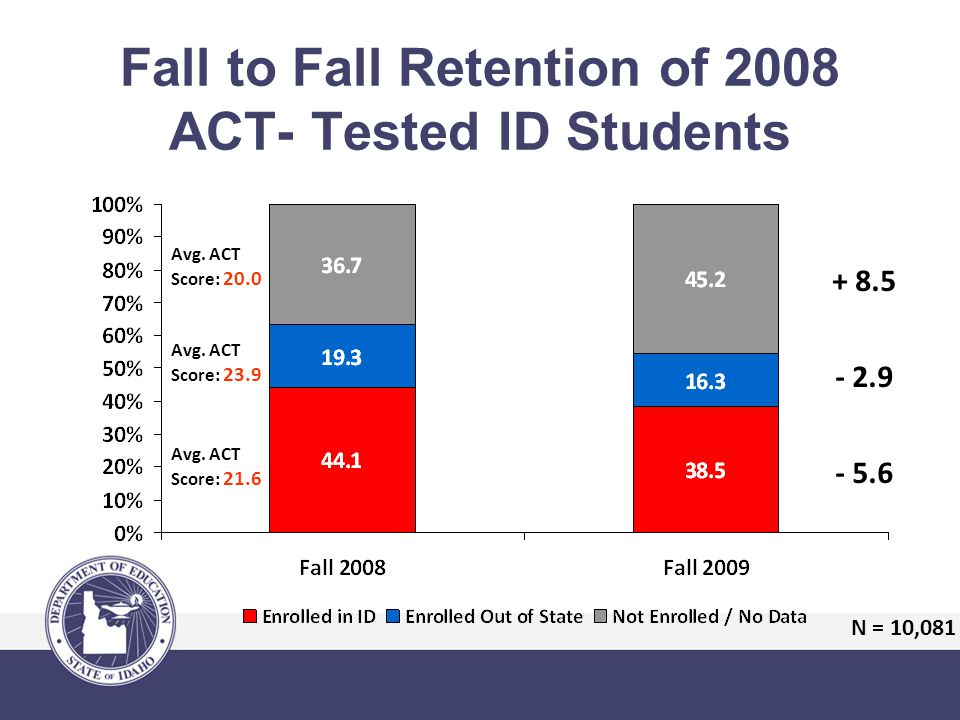 Fall to Fall Retention of 2008 ACT- Tested ID Students Avg.