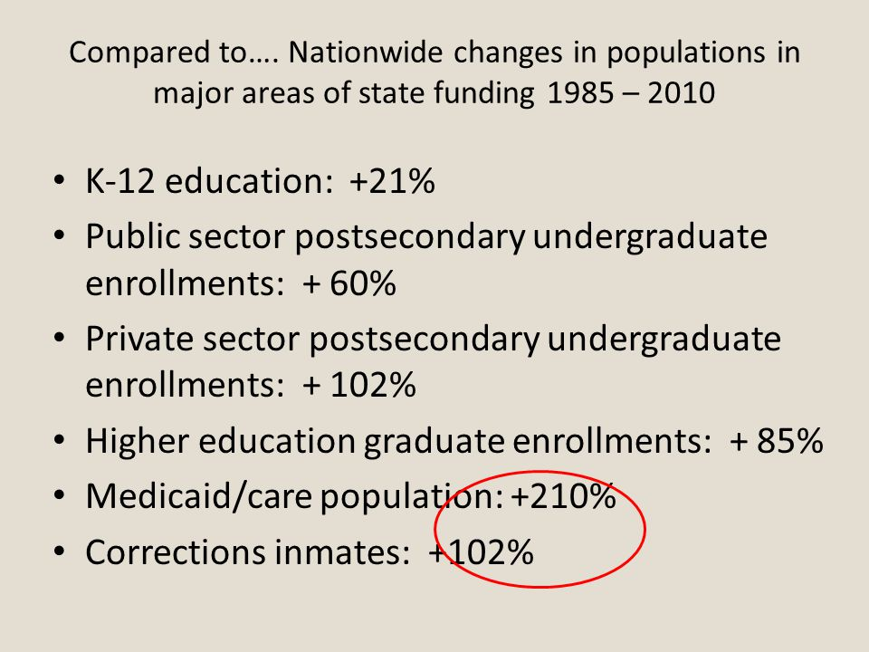 Compared to…. Nationwide changes in populations in major areas of state funding 1985 – 2010 K-12 education: +21% Public sector postsecondary undergrad