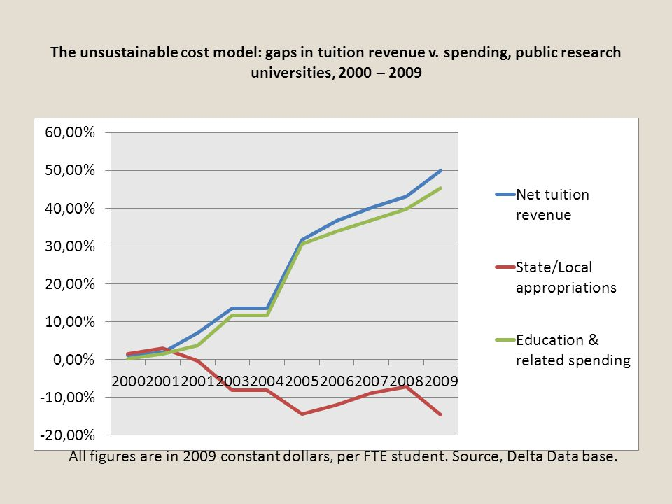 The unsustainable cost model: gaps in tuition revenue v. spending, public research universities, 2000 – 2009 All figures are in 2009 constant dollars,