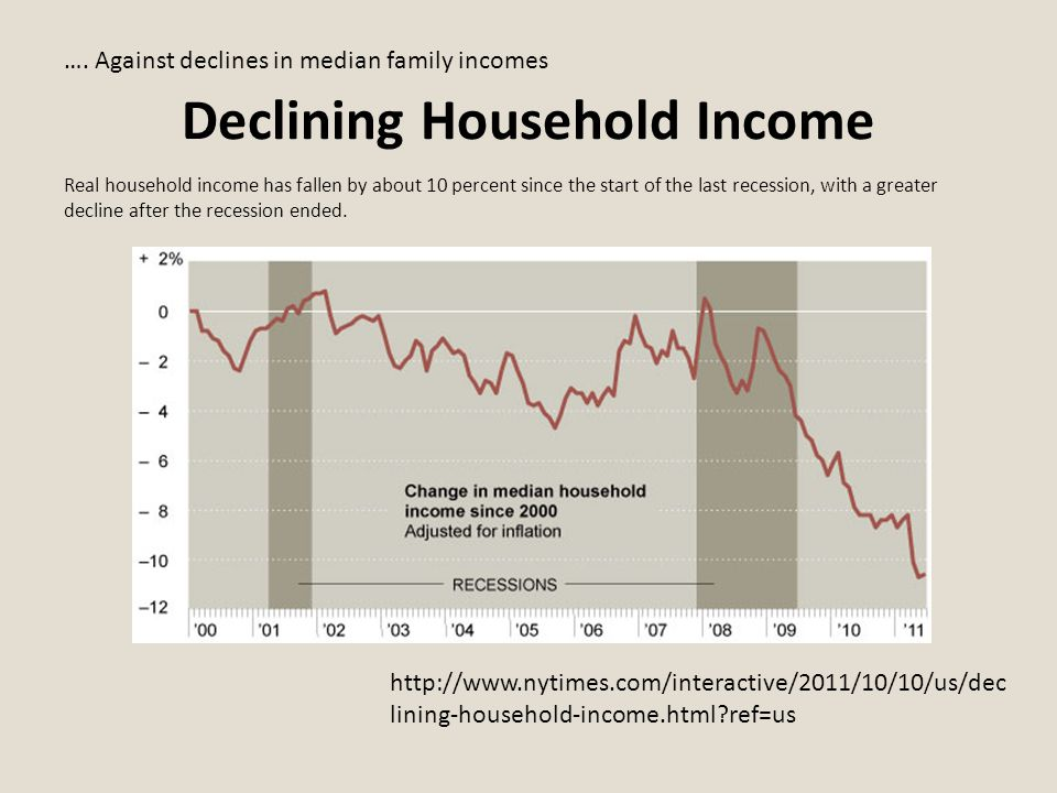 Declining Household Income Real household income has fallen by about 10 percent since the start of the last recession, with a greater decline after the recession ended.