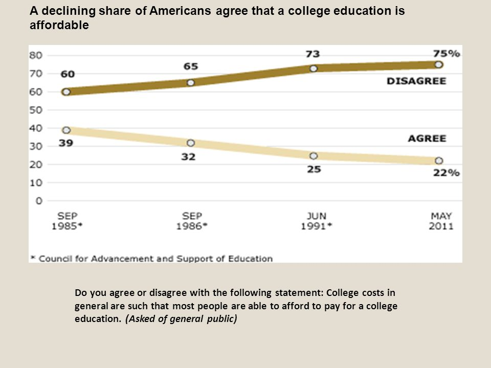 A declining share of Americans agree that a college education is affordable Do you agree or disagree with the following statement: College costs in ge