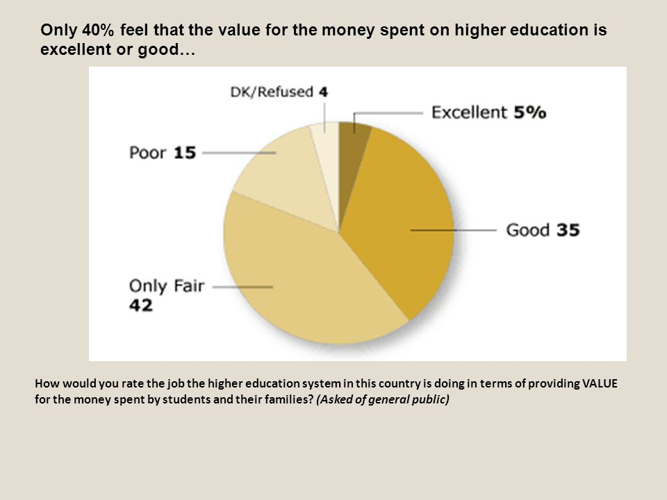 Only 40% feel that the value for the money spent on higher education is excellent or good… How would you rate the job the higher education system in t