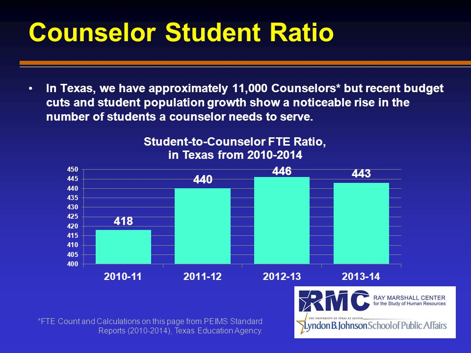 Counselor Student Ratio In Texas, we have approximately 11,000 Counselors* but recent budget cuts and student population growth show a noticeable rise in the number of students a counselor needs to serve.
