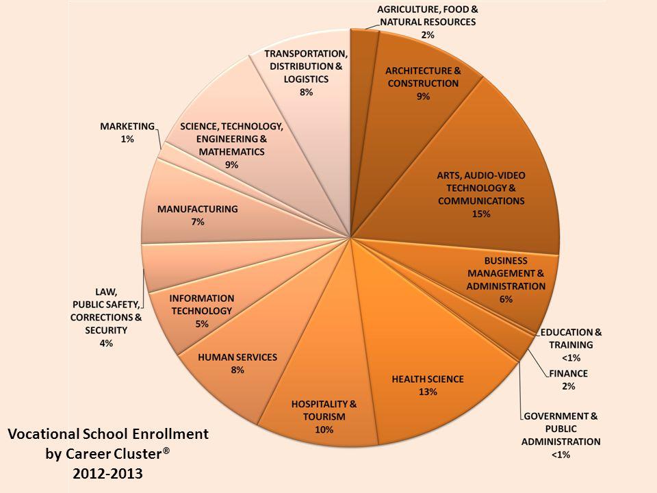 Comprehensive HS Enrollment by Career Cluster ® 2012-2013