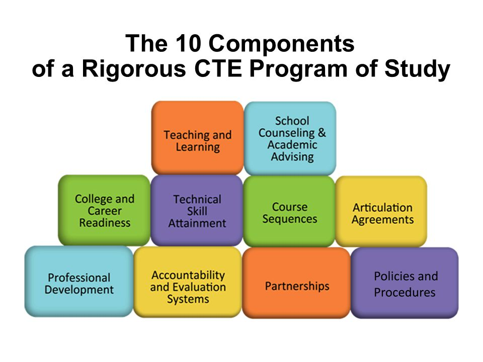 Quality CTE Programs Authentic learning (project-based) Address business and industry expectations Integrate academic standards Align to postsecondary options Provide work-based learning opportunities Provide student leadership development