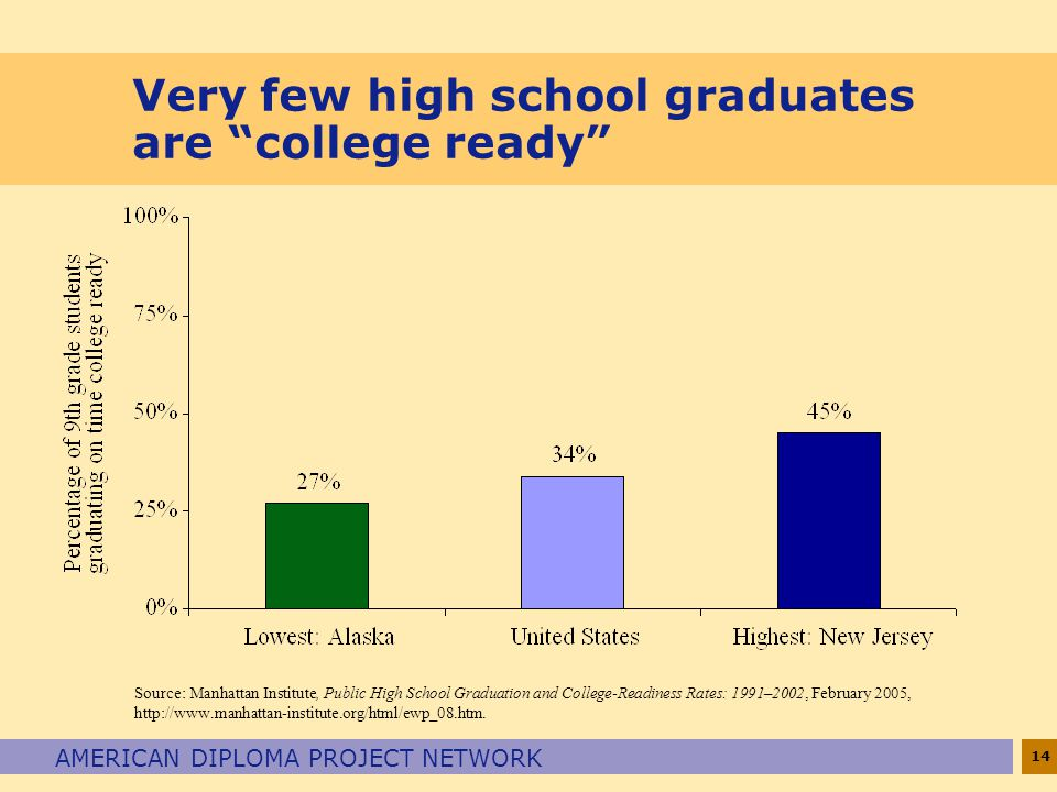 "14 AMERICAN DIPLOMA PROJECT NETWORK Very few high school graduates are ""college ready"" Source: Manhattan Institute, Public High School Graduation and"