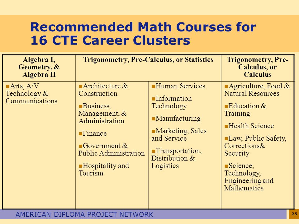25 AMERICAN DIPLOMA PROJECT NETWORK Recommended Math Courses for 16 CTE Career Clusters Algebra I, Geometry, & Algebra II Trigonometry, Pre-Calculus,