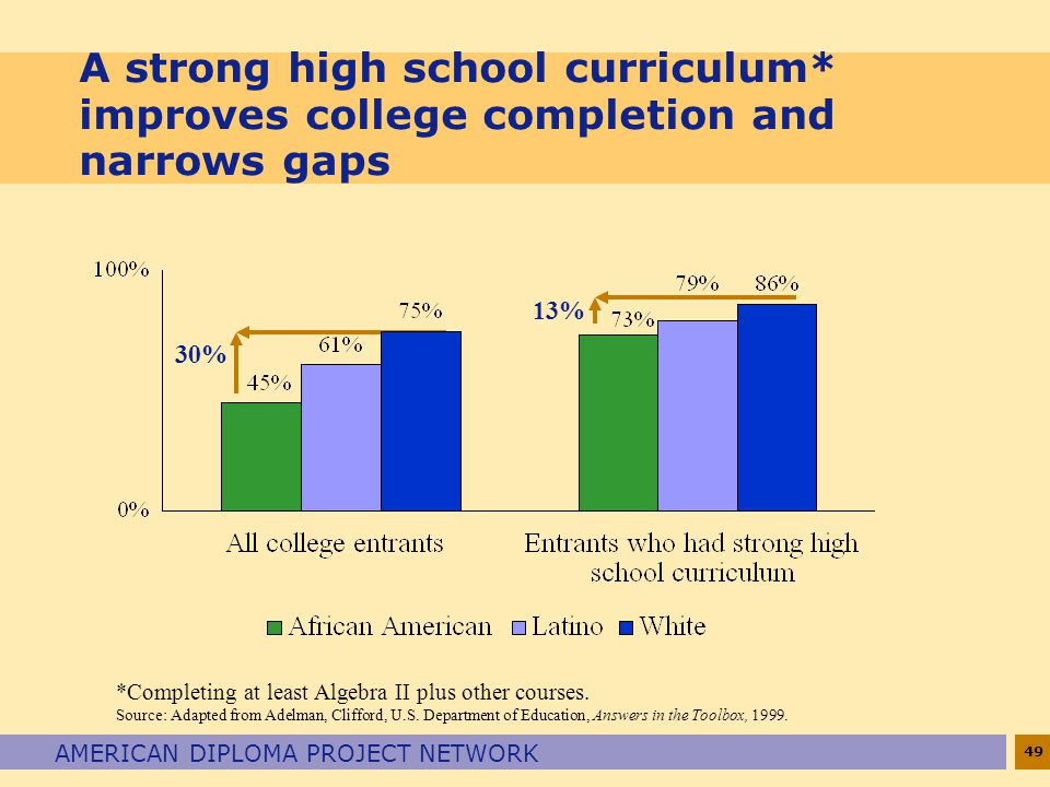 49 AMERICAN DIPLOMA PROJECT NETWORK A strong high school curriculum* improves college completion and narrows gaps *Completing at least Algebra II plus