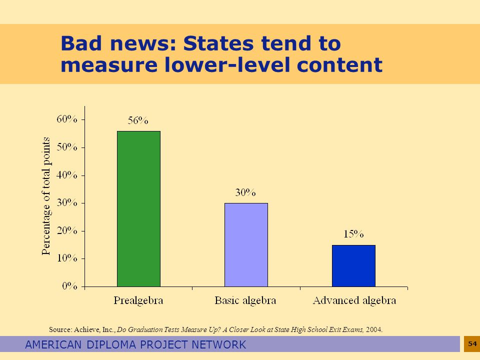 54 AMERICAN DIPLOMA PROJECT NETWORK Bad news: States tend to measure lower-level content Source: Achieve, Inc., Do Graduation Tests Measure Up? A Clos
