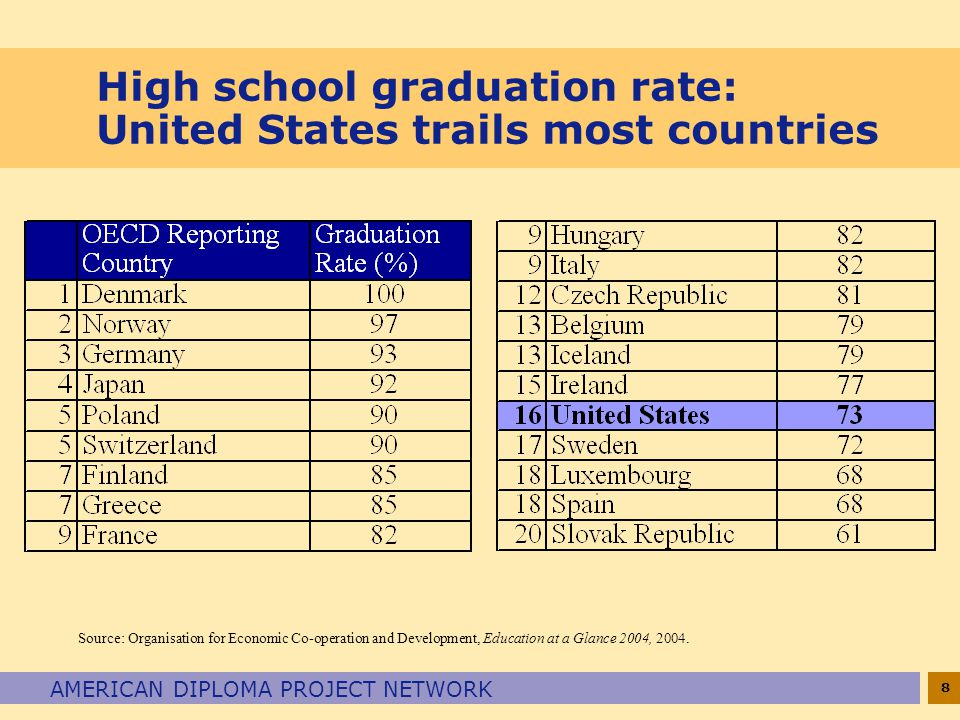 8 AMERICAN DIPLOMA PROJECT NETWORK High school graduation rate: United States trails most countries Source: Organisation for Economic Co-operation and