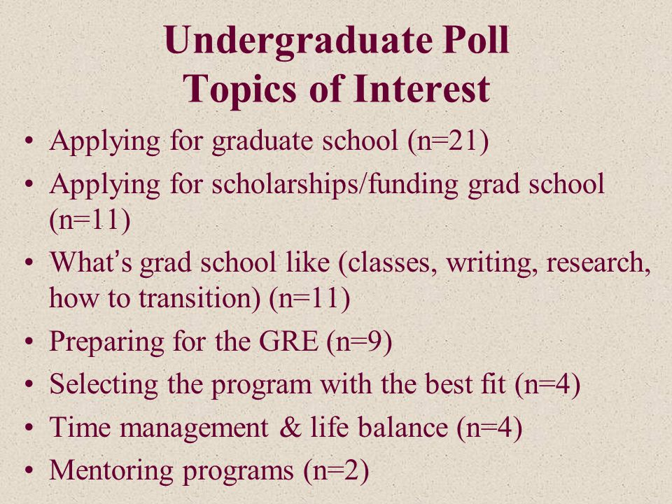 Undergraduate Poll Topics of Interest Applying for graduate school (n=21) Applying for scholarships/funding grad school (n=11) What's grad school like