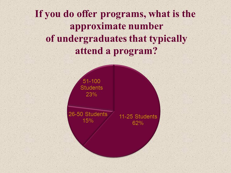 If you do offer programs, what is the approximate number of undergraduates that typically attend a program?