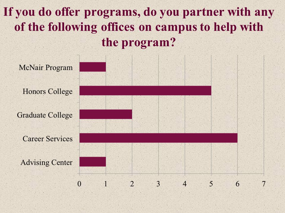If you do offer programs, do you partner with any of the following offices on campus to help with the program