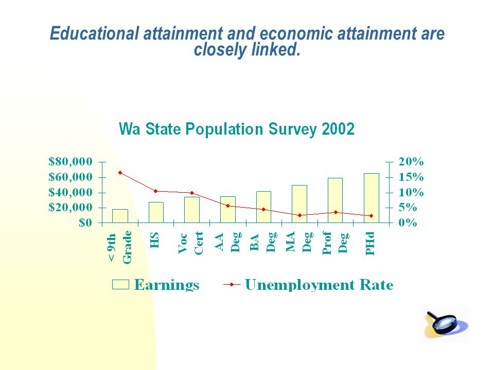Educational attainment and economic attainment are closely linked.